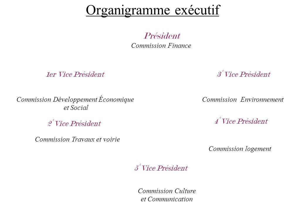 Organigramme exécutif Président Commission Finance Commission EnvironnementCommission Développement Économique et Social Commission Travaux et voirie