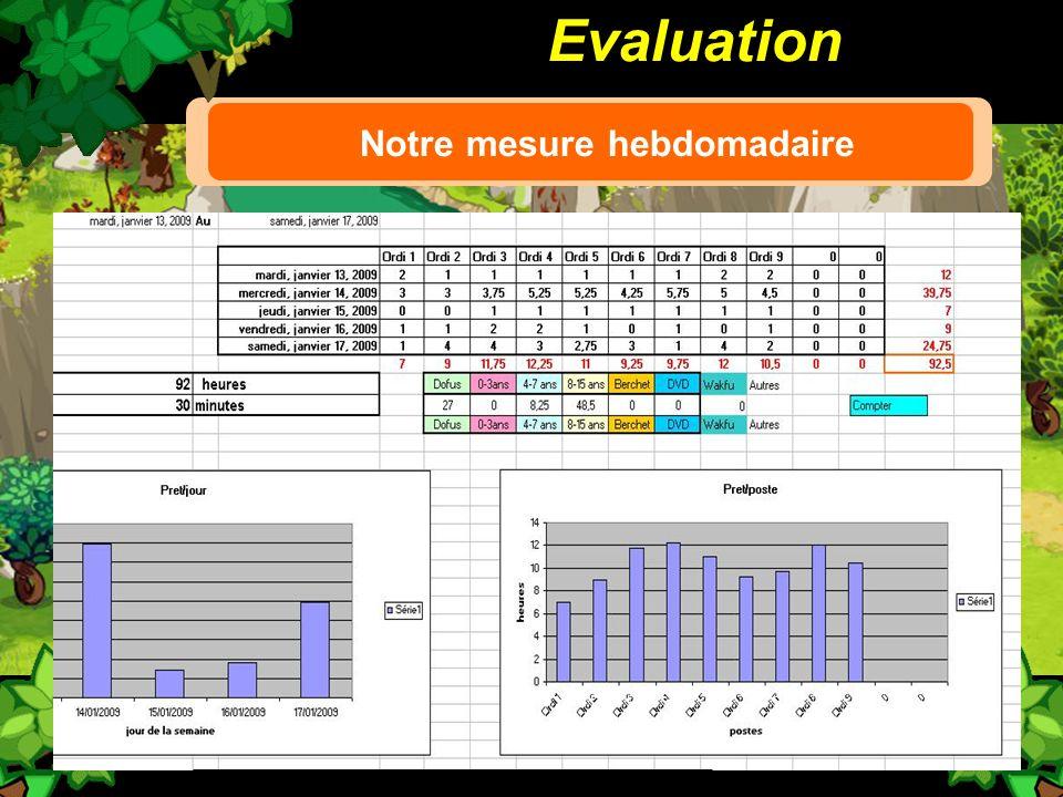 Evaluation Notre mesure hebdomadaire