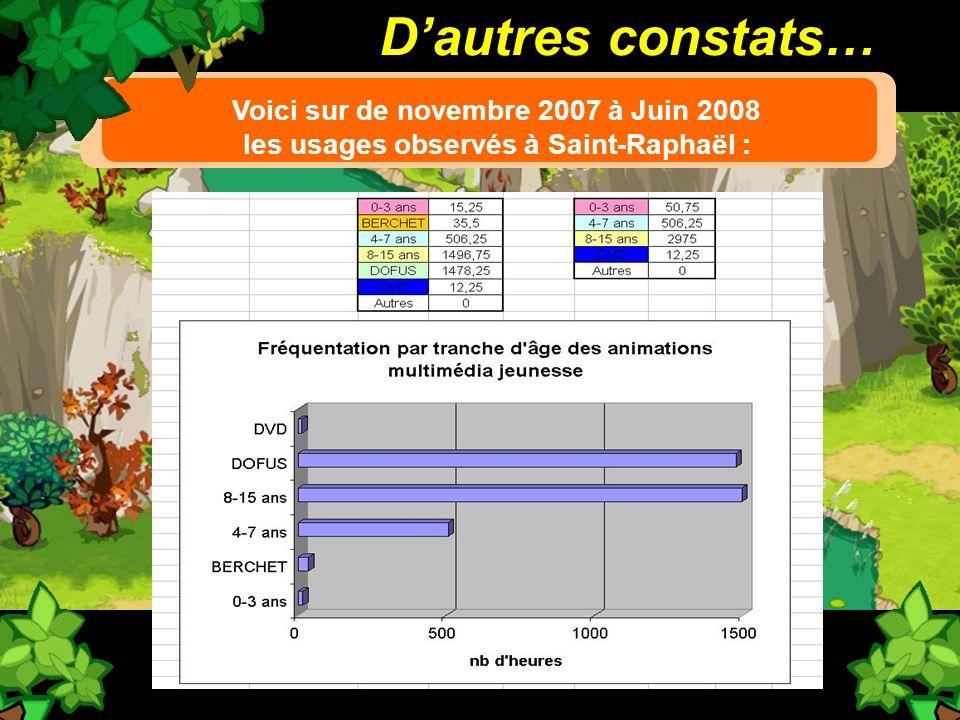 Dautres constats… Voici sur de novembre 2007 à Juin 2008 les usages observés à Saint-Raphaël :