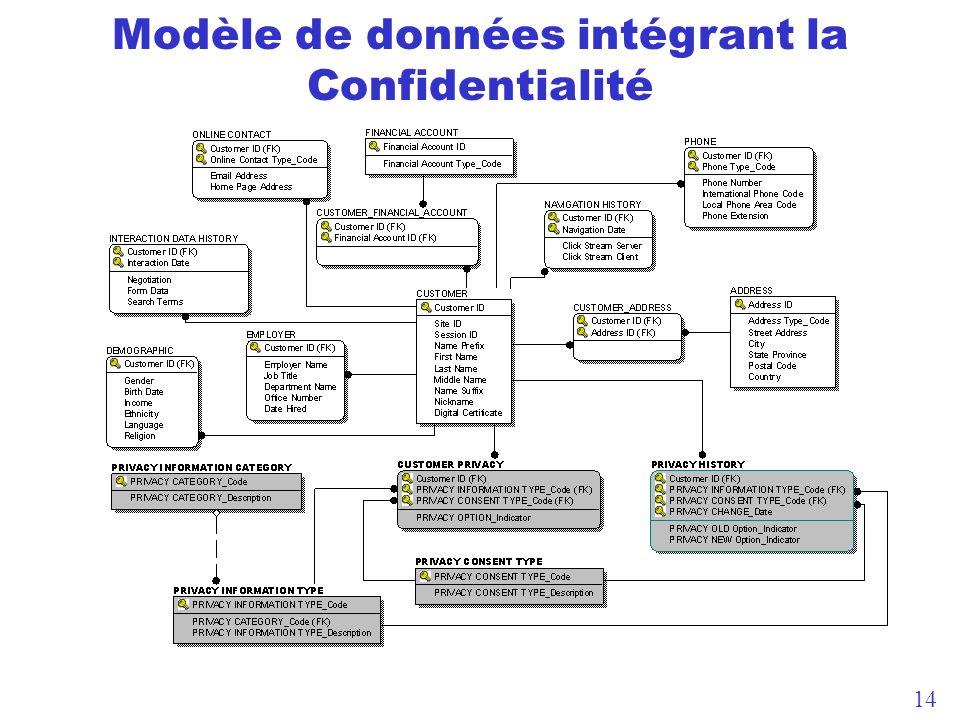 14 Modèle de données intégrant la Confidentialité