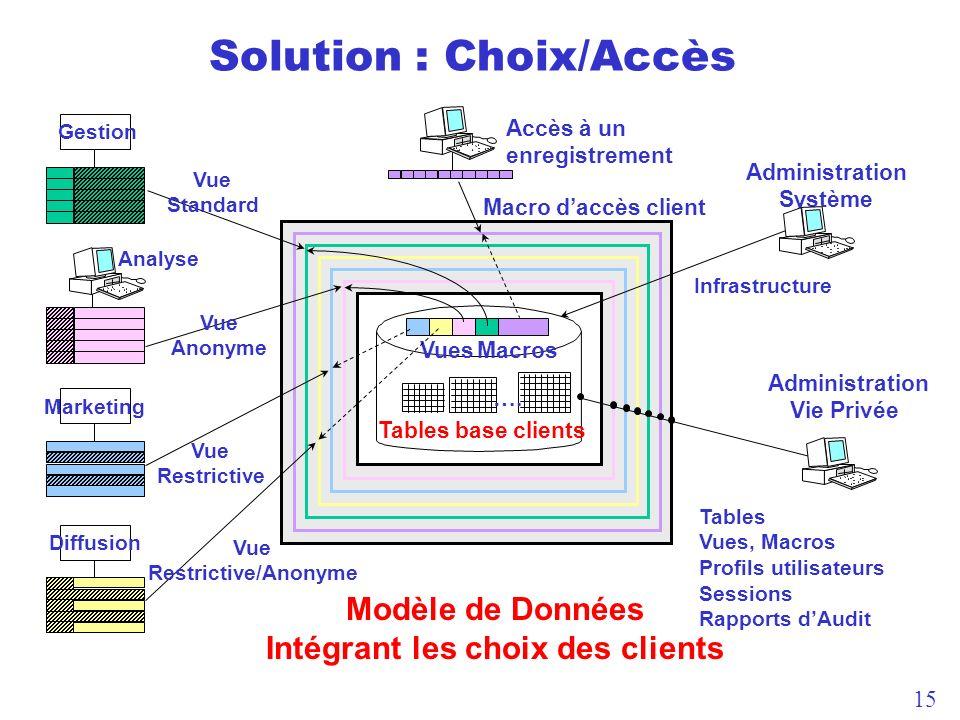 15 VuesMacros Gestion Marketing Diffusion Analyse Accès à un enregistrement Macro daccès client Tables base clients Administration Système Administration Vie Privée ….