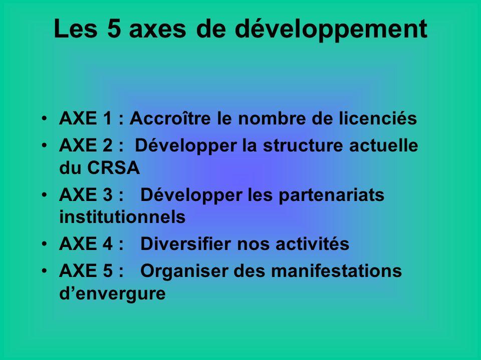 AXE 1 : Accroître le nombre de licenciés AXE 2 : Développer la structure actuelle du CRSA AXE 3 : Développer les partenariats institutionnels AXE 4 : Diversifier nos activités AXE 5 : Organiser des manifestations denvergure Les 5 axes de développement