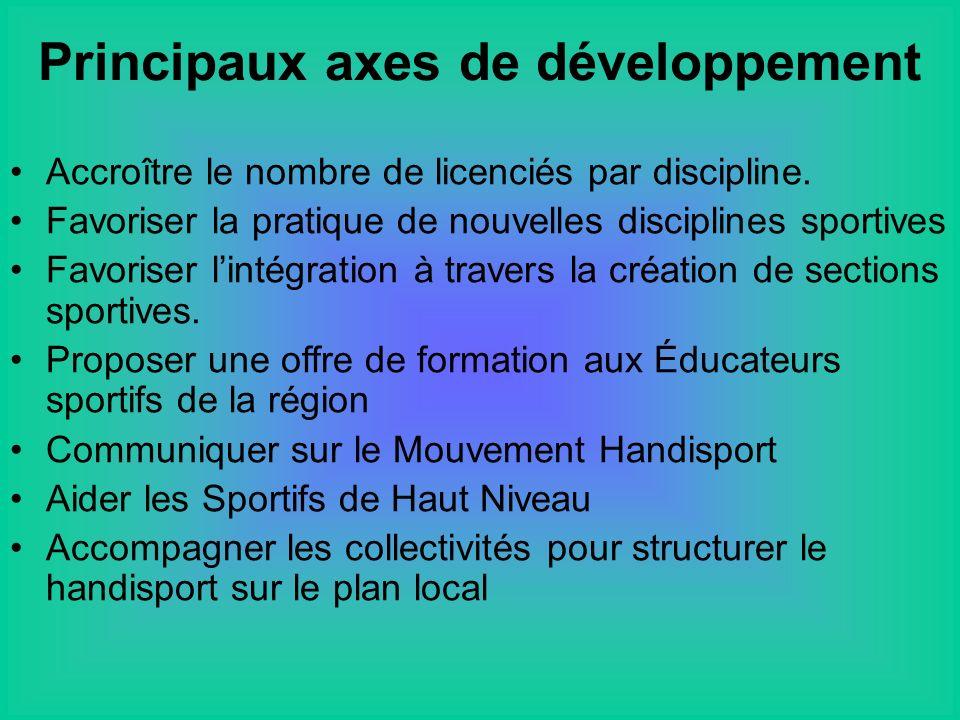 Principaux axes de développement Accroître le nombre de licenciés par discipline.