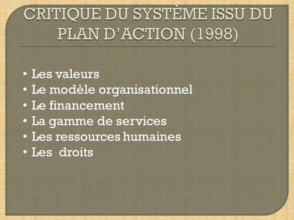 Les valeurs Le modèle organisationnel Le financement La gamme de services Les ressources humaines Les droits