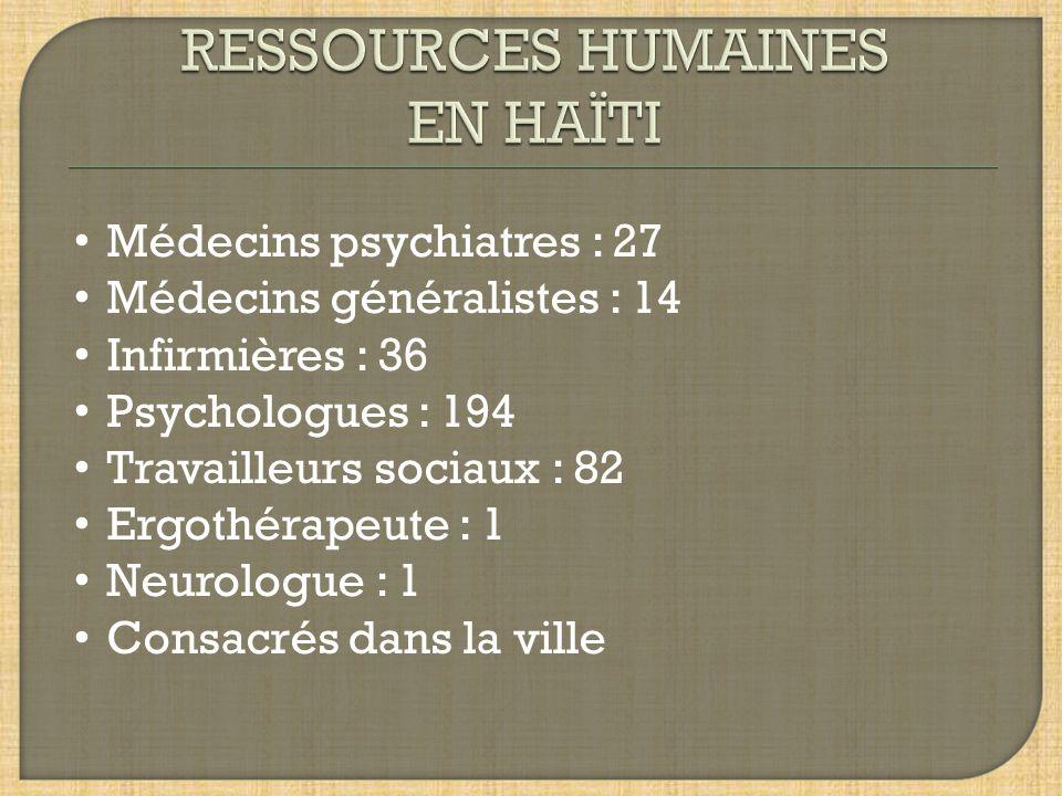 Médecins psychiatres : 27 Médecins généralistes : 14 Infirmières : 36 Psychologues : 194 Travailleurs sociaux : 82 Ergothérapeute : 1 Neurologue : 1 Consacrés dans la ville