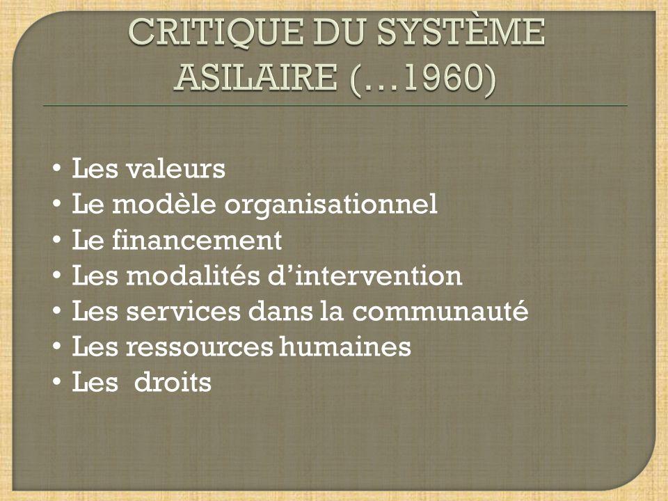 Les valeurs Le modèle organisationnel Le financement Les modalités dintervention Les services dans la communauté Les ressources humaines Les droits