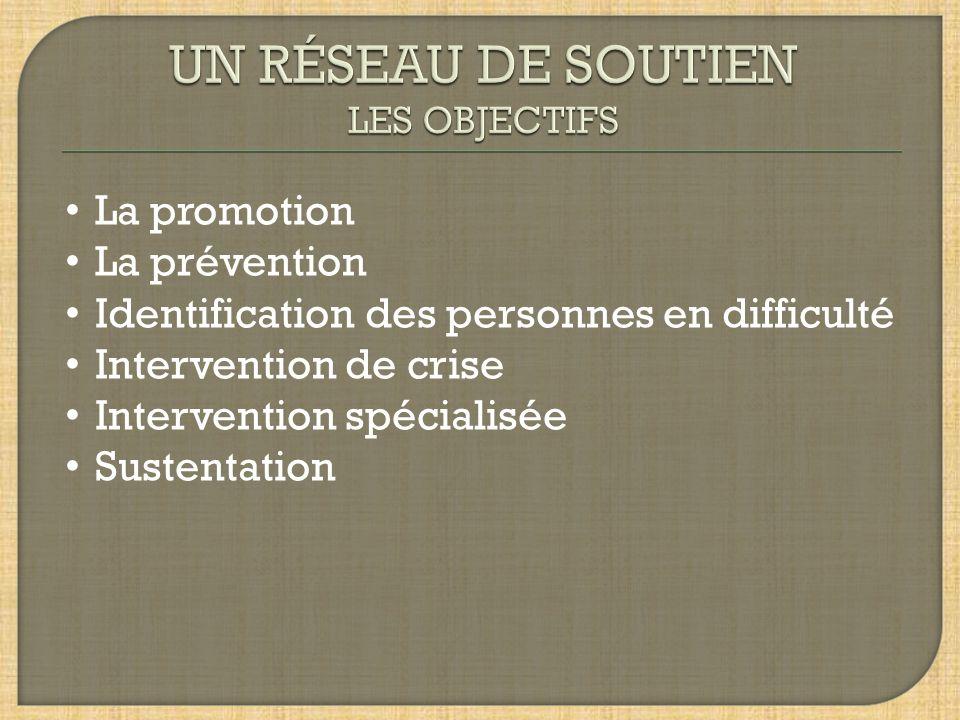La promotion La prévention Identification des personnes en difficulté Intervention de crise Intervention spécialisée Sustentation