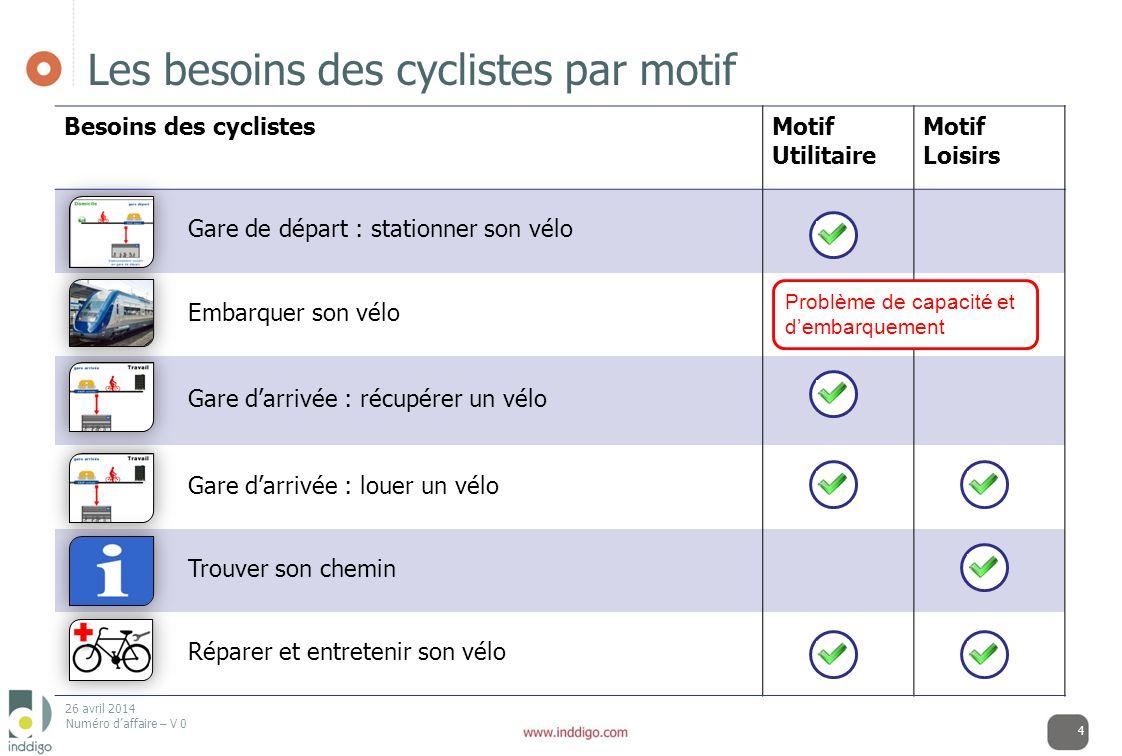 26 avril 2014 Numéro daffaire – V 0 Les besoins des cyclistes par motif Besoins des cyclistesMotif Utilitaire Motif Loisirs Gare de départ : stationne