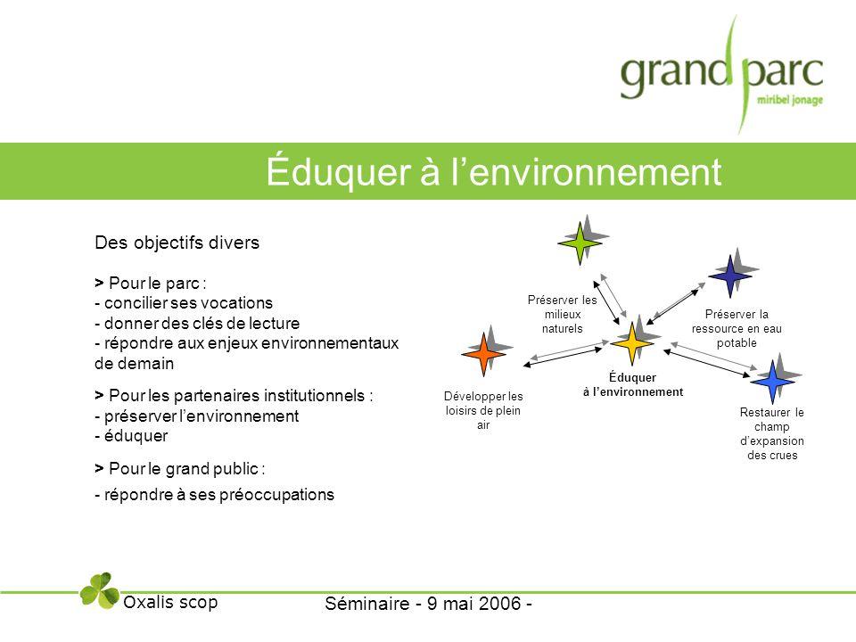 Des objectifs divers > Pour le parc : - concilier ses vocations - donner des clés de lecture - répondre aux enjeux environnementaux de demain > Pour l