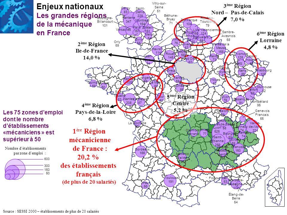 Enjeux nationaux Les grandes régions de la mécanique en France 600 300 150 50 Nombre détablissements par zone demploi : Source : SESSI 2000 – établiss