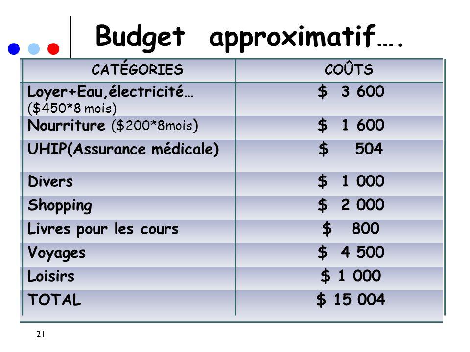 Budget approximatif…. CATÉGORIESCOÛTS Loyer+Eau,électricité… ($450*8 mois) $ 3 600 Nourriture ($200*8mois )$ 1 600 UHIP(Assurance médicale)$ 504 Diver