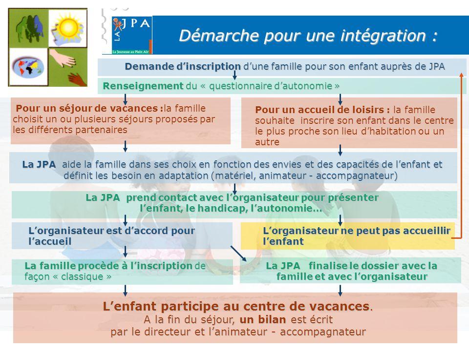 Démarche pour une intégration : Demande dinscription dune famille pour son enfant auprès de JPA Renseignement du « questionnaire dautonomie » Pour un