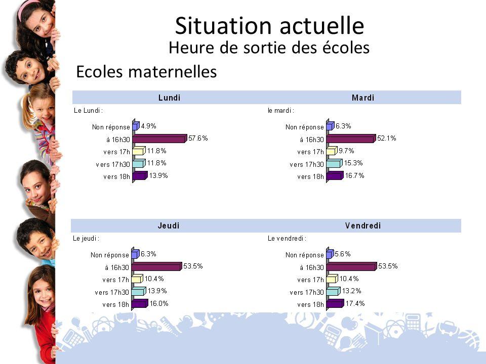 Ecoles maternelles Situation actuelle Heure de sortie des écoles