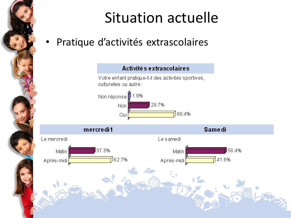 Situation actuelle Pratique dactivités extrascolaires