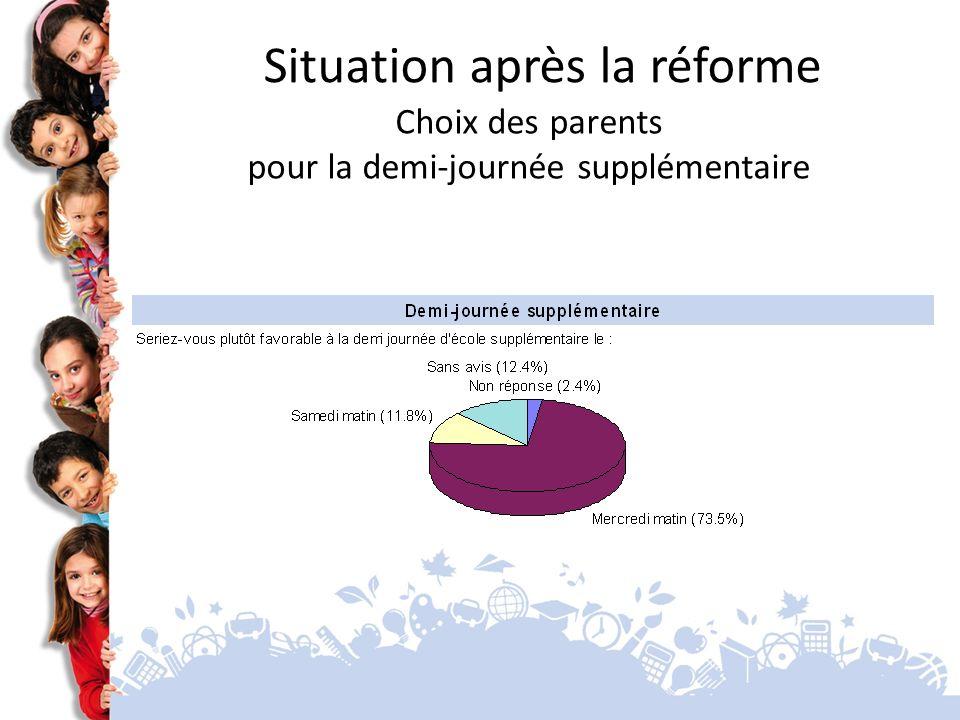 Situation après la réforme Choix des parents pour la demi-journée supplémentaire