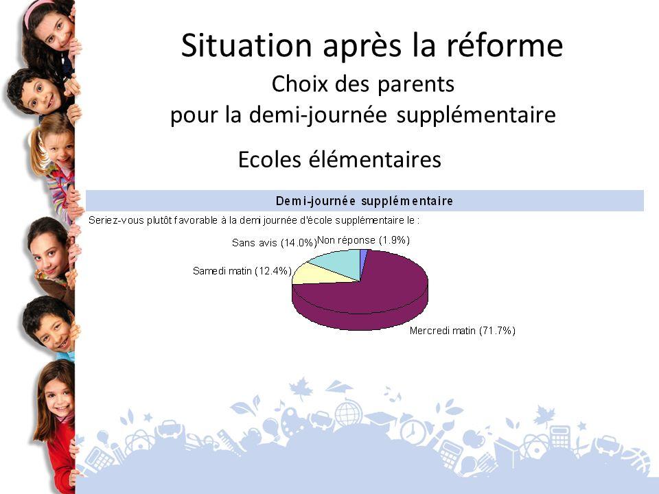 Ecoles élémentaires Situation après la réforme Choix des parents pour la demi-journée supplémentaire