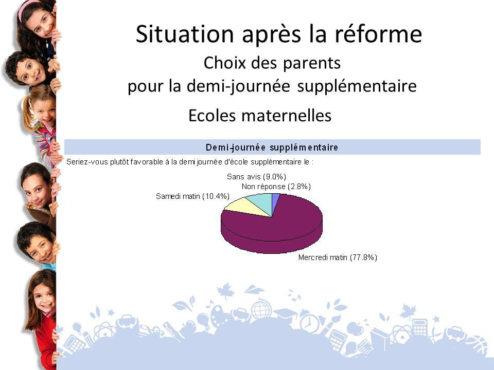 Ecoles maternelles Situation après la réforme Choix des parents pour la demi-journée supplémentaire