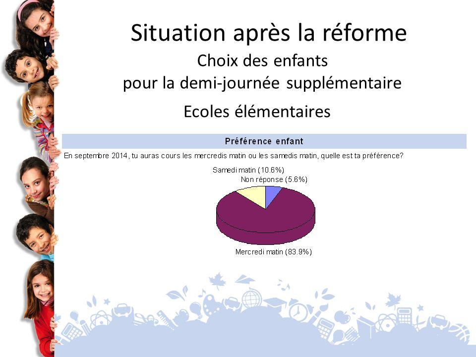 Ecoles élémentaires Situation après la réforme Choix des enfants pour la demi-journée supplémentaire