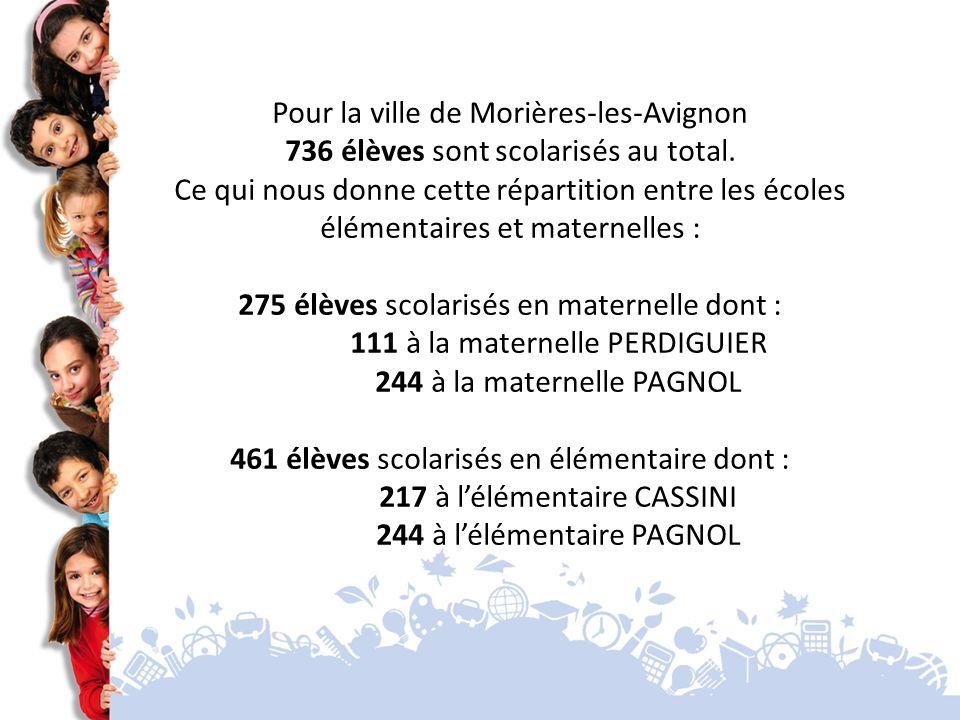 Pour la ville de Morières-les-Avignon 736 élèves sont scolarisés au total.