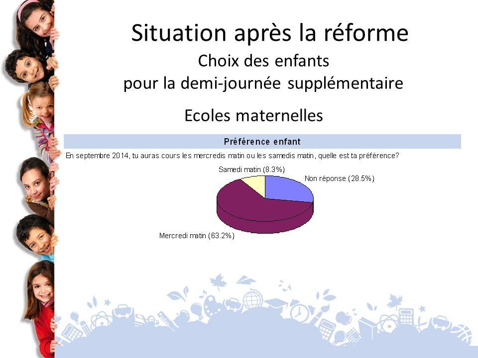 Ecoles maternelles Situation après la réforme Choix des enfants pour la demi-journée supplémentaire