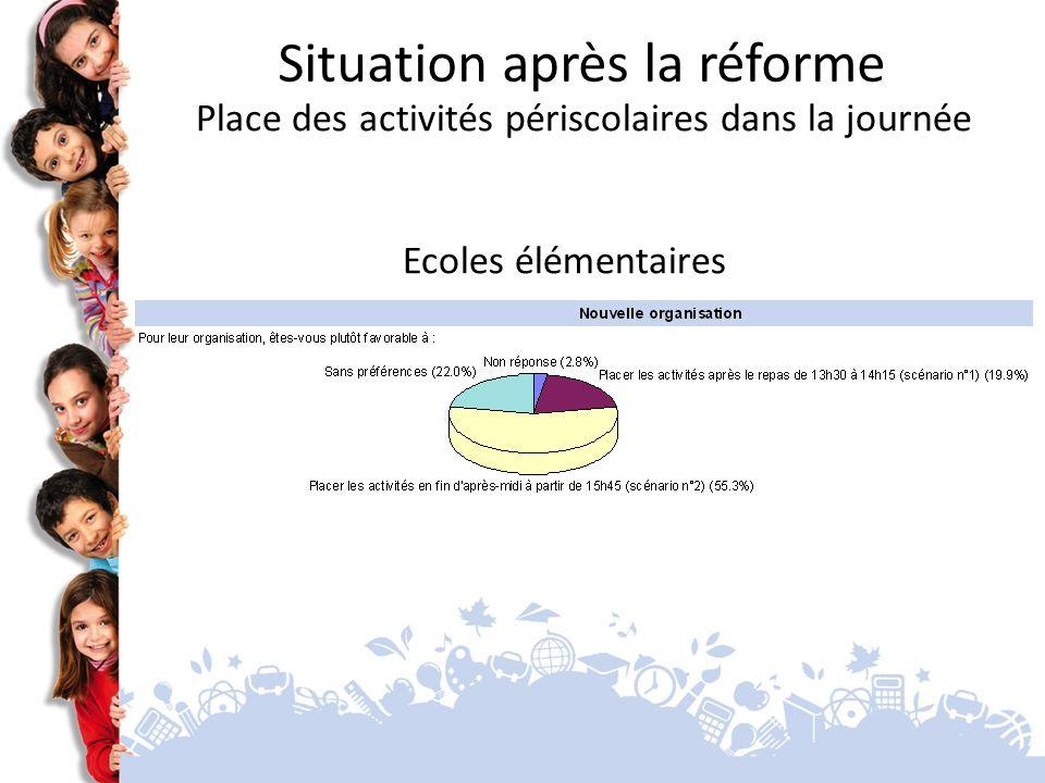 Ecoles élémentaires Situation après la réforme Place des activités périscolaires dans la journée