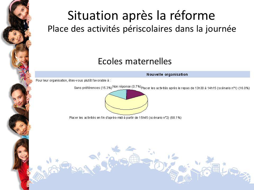 Ecoles maternelles Situation après la réforme Place des activités périscolaires dans la journée