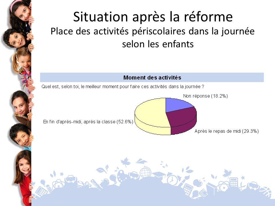 Situation après la réforme Place des activités périscolaires dans la journée selon les enfants
