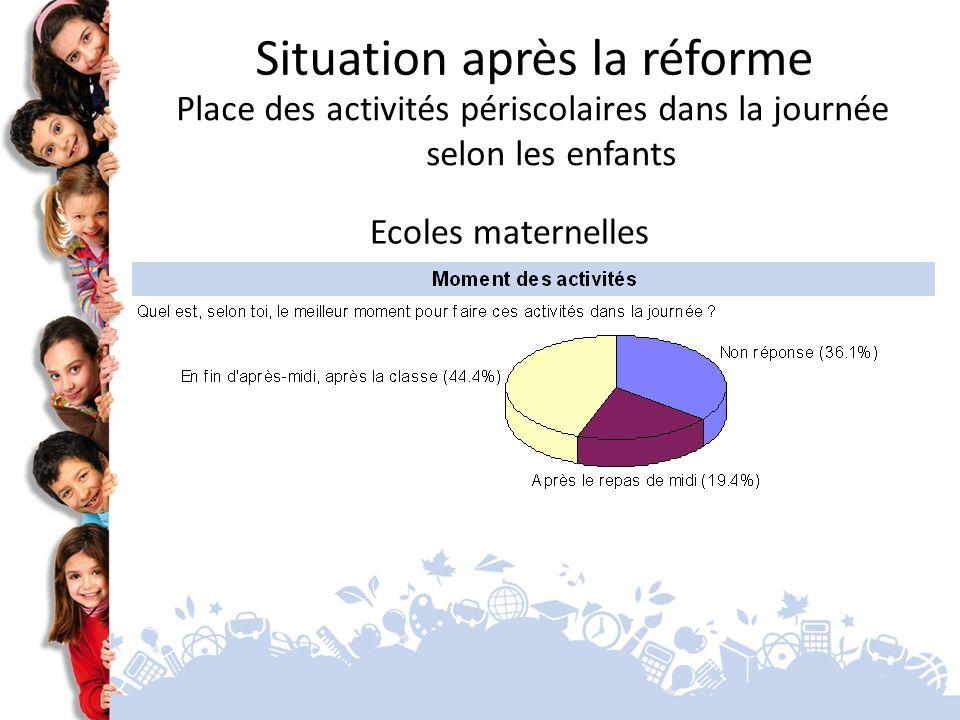 Ecoles maternelles Situation après la réforme Place des activités périscolaires dans la journée selon les enfants