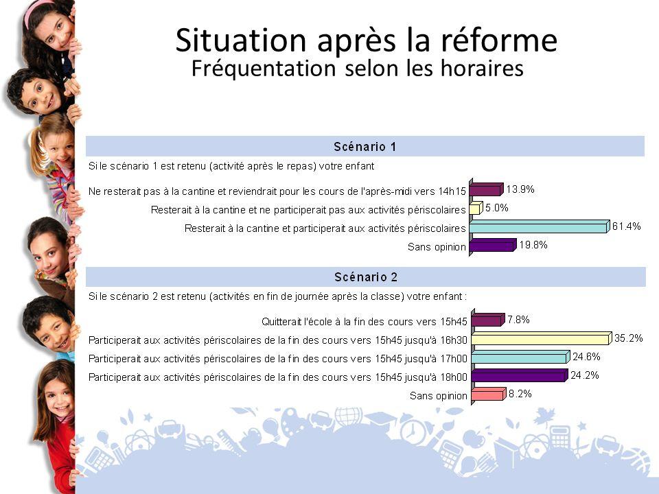 Situation après la réforme Fréquentation selon les horaires