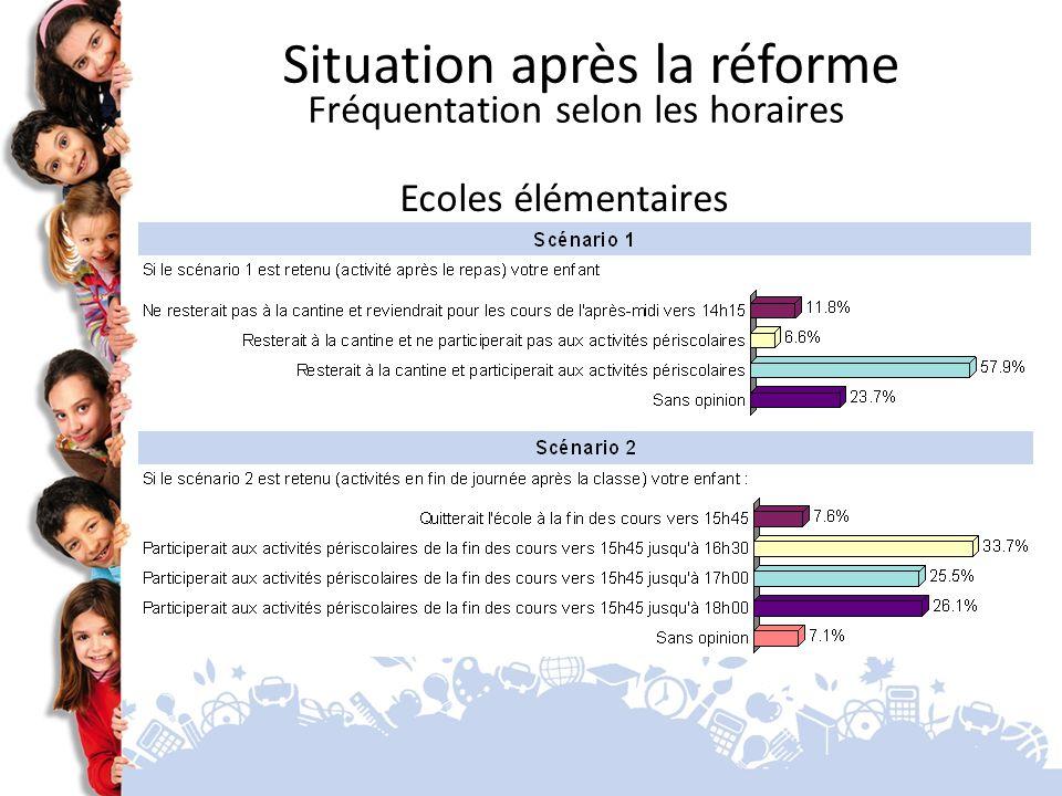 Ecoles élémentaires Situation après la réforme Fréquentation selon les horaires