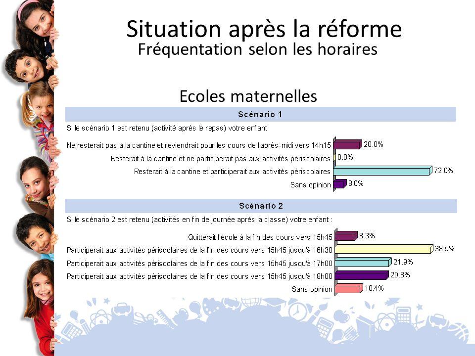 Ecoles maternelles Situation après la réforme Fréquentation selon les horaires