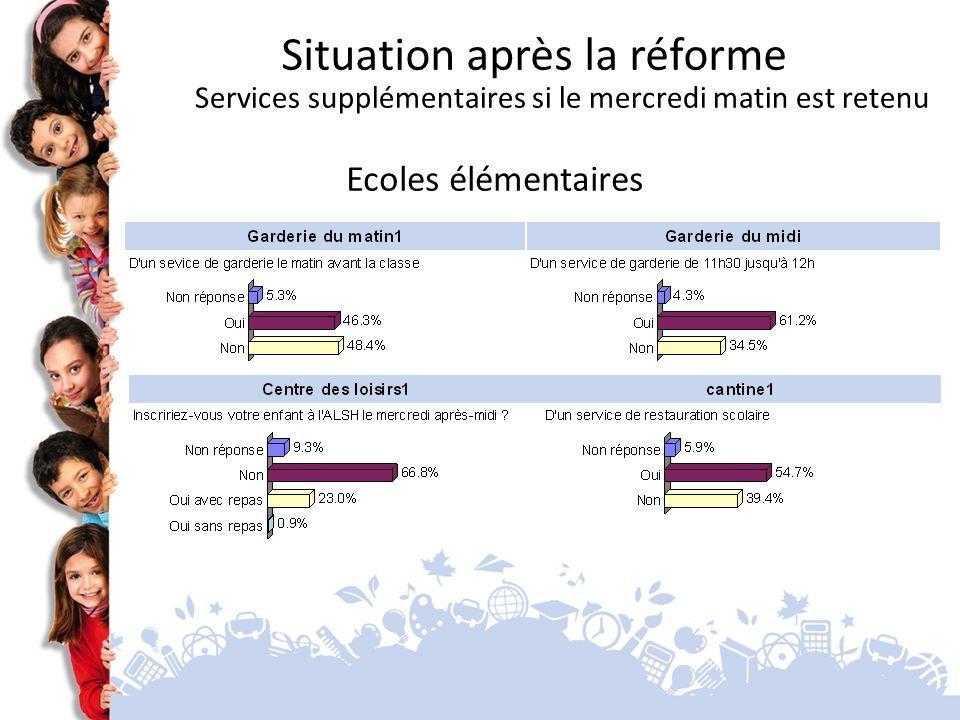 Situation après la réforme Services supplémentaires si le mercredi matin est retenu Ecoles élémentaires