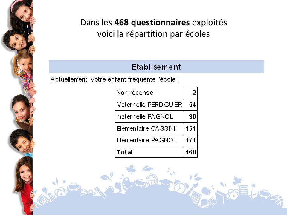 Dans les 468 questionnaires exploités voici la répartition par écoles