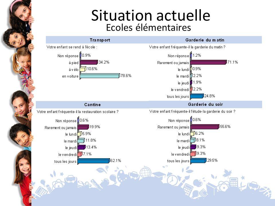Situation actuelle Ecoles maternelles