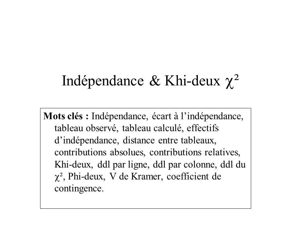 Indépendance & Khi-deux ² Mots clés : Indépendance, écart à lindépendance, tableau observé, tableau calculé, effectifs dindépendance, distance entre tableaux, contributions absolues, contributions relatives, Khi-deux, ddl par ligne, ddl par colonne, ddl du ², Phi-deux, V de Kramer, coefficient de contingence.