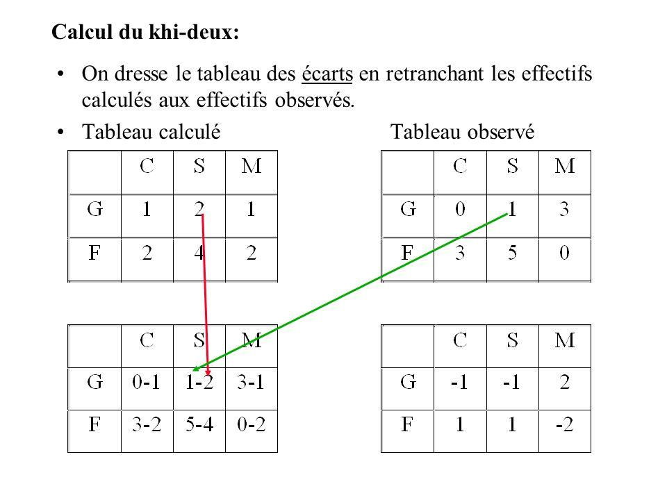 Calcul du khi-deux: On dresse le tableau des écarts en retranchant les effectifs calculés aux effectifs observés.