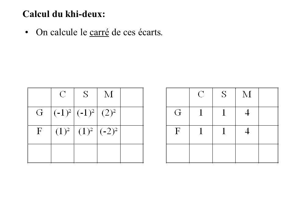 Calcul du khi-deux: On calcule le carré de ces écarts.