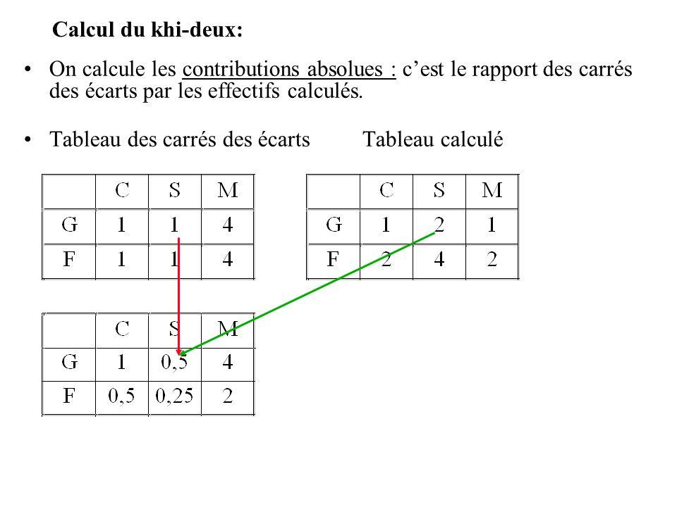 Calcul du khi-deux: On calcule les contributions absolues : cest le rapport des carrés des écarts par les effectifs calculés.