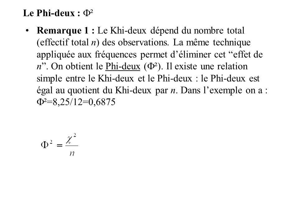 Le Phi-deux : ² Remarque 1 : Le Khi-deux dépend du nombre total (effectif total n) des observations.