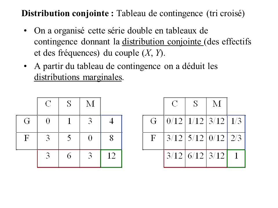 Distribution conjointe : Tableau de contingence (tri croisé) On a organisé cette série double en tableaux de contingence donnant la distribution conjointe (des effectifs et des fréquences) du couple (X, Y).