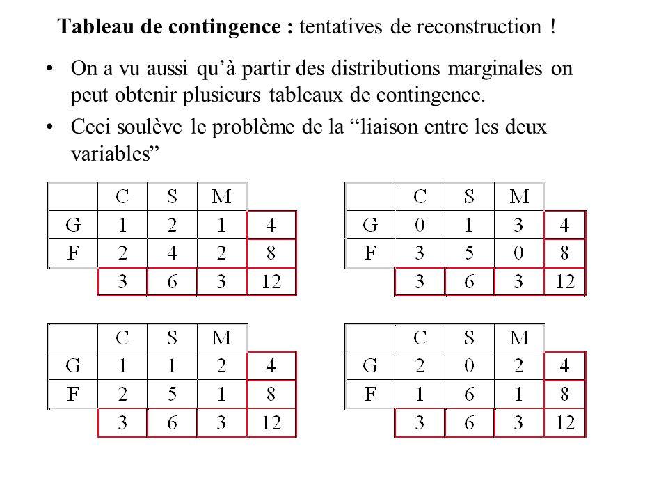 Tableau de contingence :Comparaison de deux tableaux Comparons le tableau de contingence observé avec lun des tableaux reconstitué par tâtonnement.