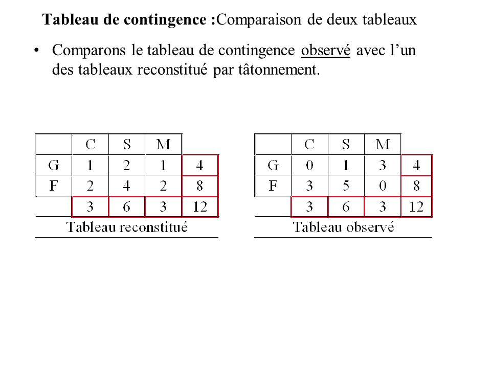 Comparons ces deux tableaux en analysant les distributions conditionnelles (les loisirs préférés selon le sexe)