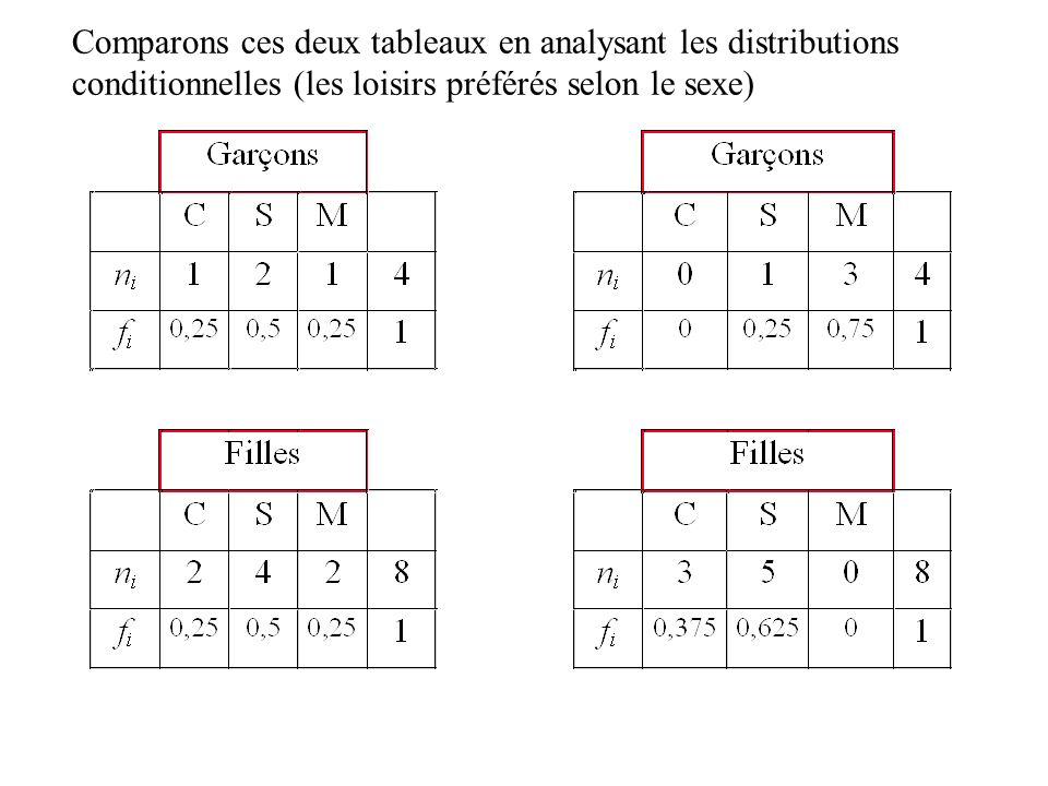 Comparaison des distributions conditionnelles On remarque que pour lun des tableaux les distributions conditionnelles des fréquences sont les mêmes et en plus elles sont identiques à la distribution marginale.