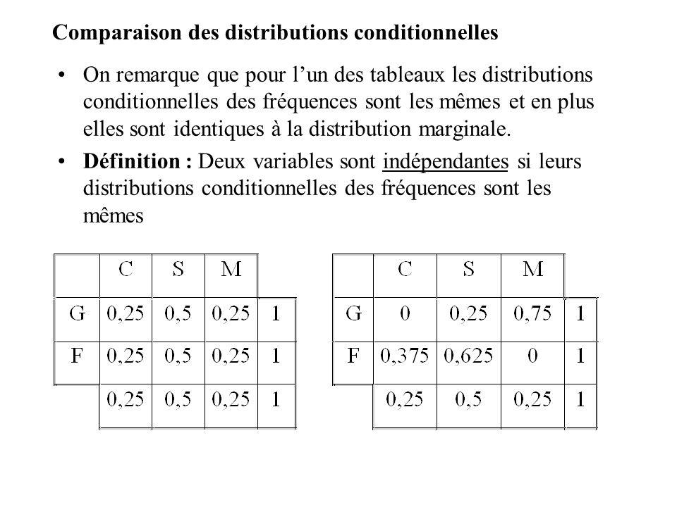 Indépendance et effectifs : On démontre que cette définition de lindépendance se traduit par la relation suivante entre effectifs : effectif conjoint = quotient du produit des effectifs marginaux par leffectif total.