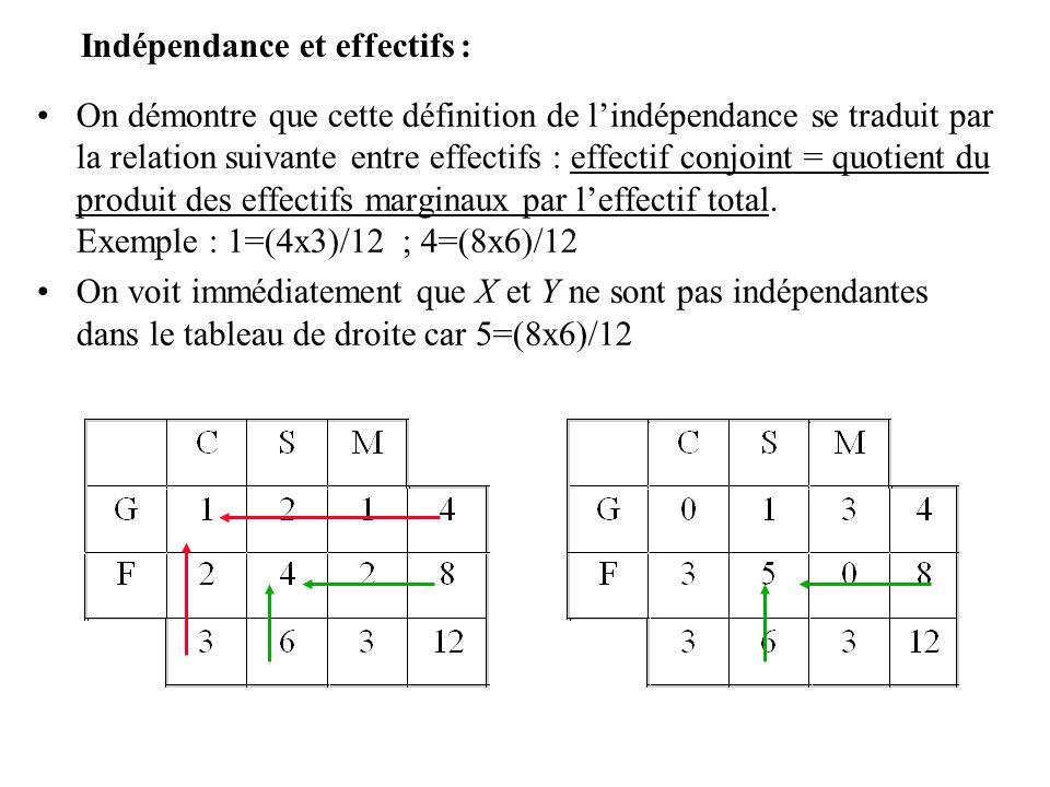 Ecart à lindépendance : Dans notre exemple (tableau de droite) les variables ne sont pas indépendantes.