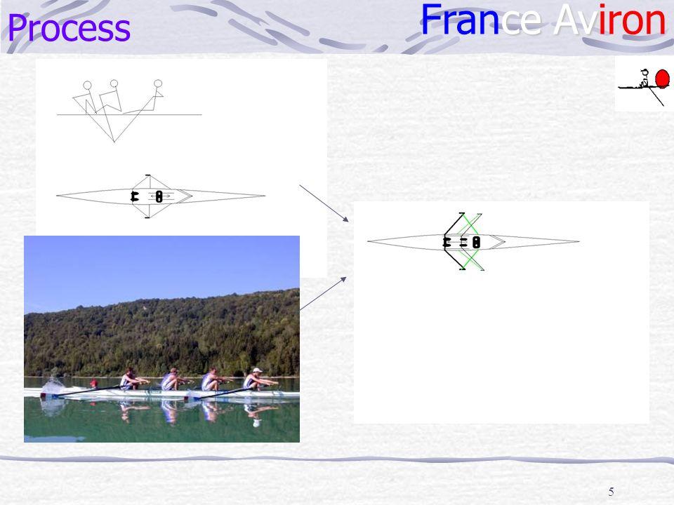 5 Process f Schéma process simplifié ce Av France Aviron