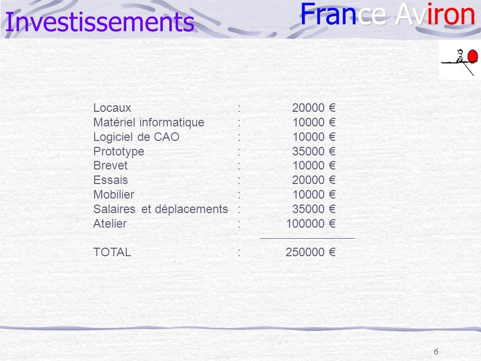 6 Investissements Locaux: 20000 Matériel informatique: 10000 Logiciel de CAO: 10000 Prototype: 35000 Brevet: 10000 Essais: 20000 Mobilier: 10000 Salai