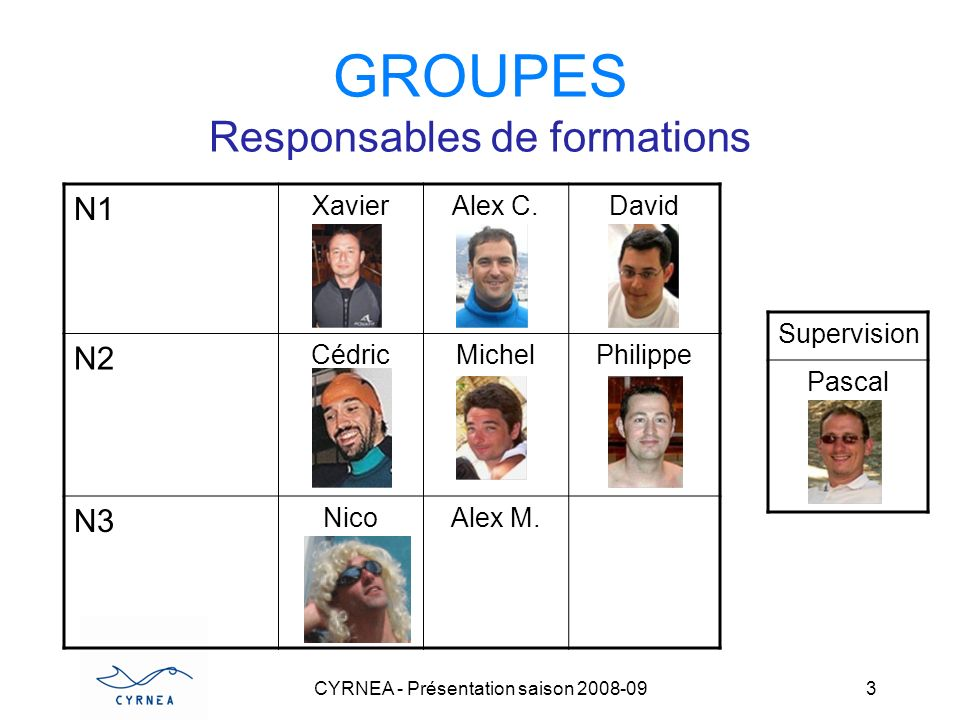 CYRNEA - Présentation saison 2008-09 3 GROUPES Responsables de formations N1 XavierAlex C.David N2 CédricMichelPhilippe N3 NicoAlex M. Supervision Pas
