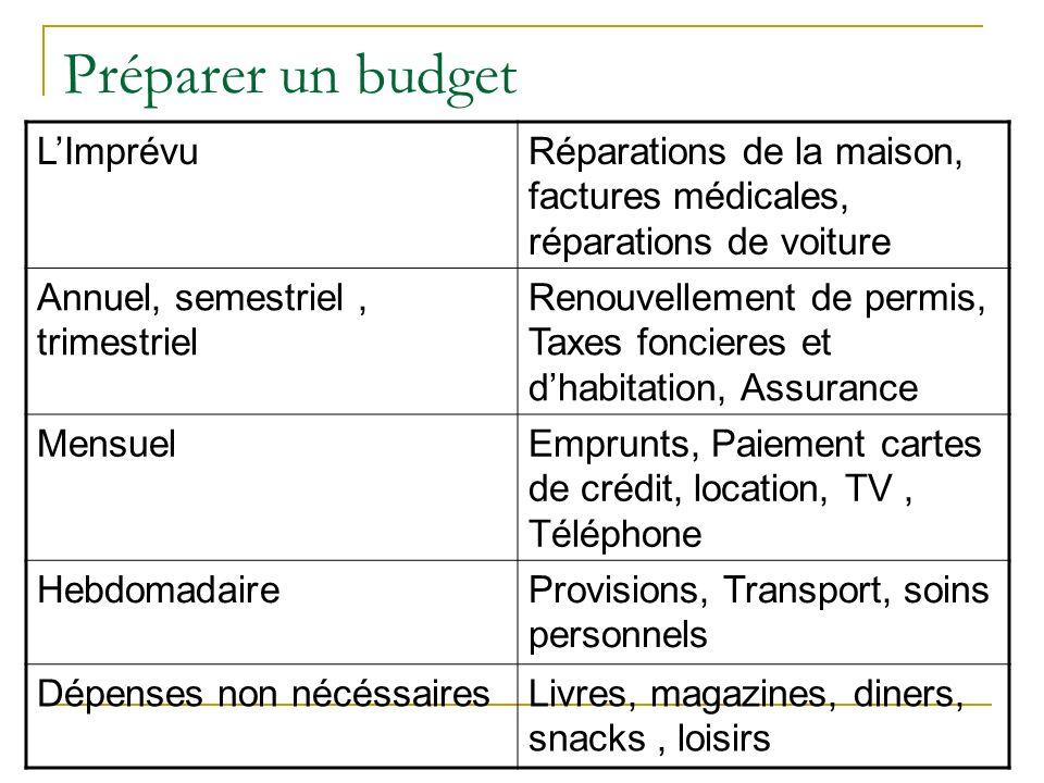 Préparer un budget LImprévuRéparations de la maison, factures médicales, réparations de voiture Annuel, semestriel, trimestriel Renouvellement de perm