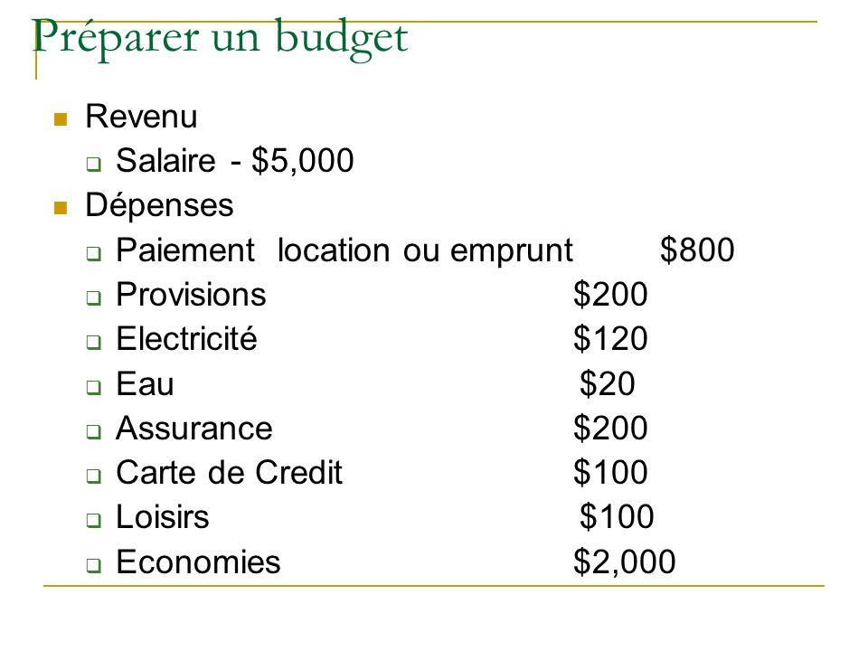 Préparer un budget Revenu Salaire - $5,000 Dépenses Paiement location ou emprunt $800 Provisions$200 Electricité$120 Eau $20 Assurance$200 Carte de Cr